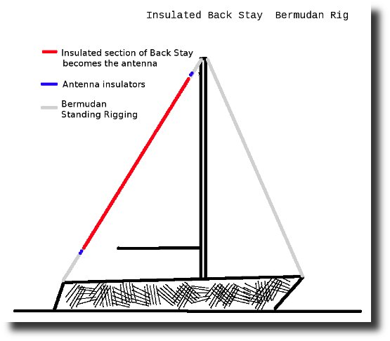 Image of Bermudan Rig Insulated Back Stay